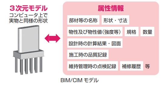 [図2]BIM/CIMモデル