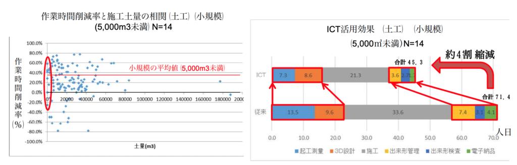 [図2]ICT土木(小規模)の活用効果(平成30年度)